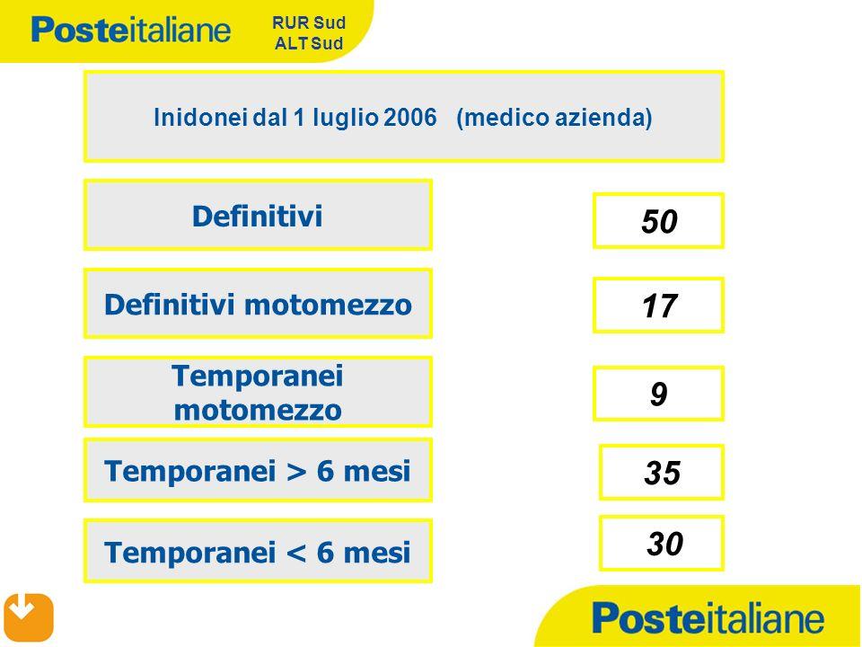 RUR Sud ALT Sud 50 Inidonei dal 1 luglio 2006 (medico azienda) Definitivi Temporanei > 6 mesi 9 Definitivi motomezzo Temporanei < 6 mesi 35 30 Tempora