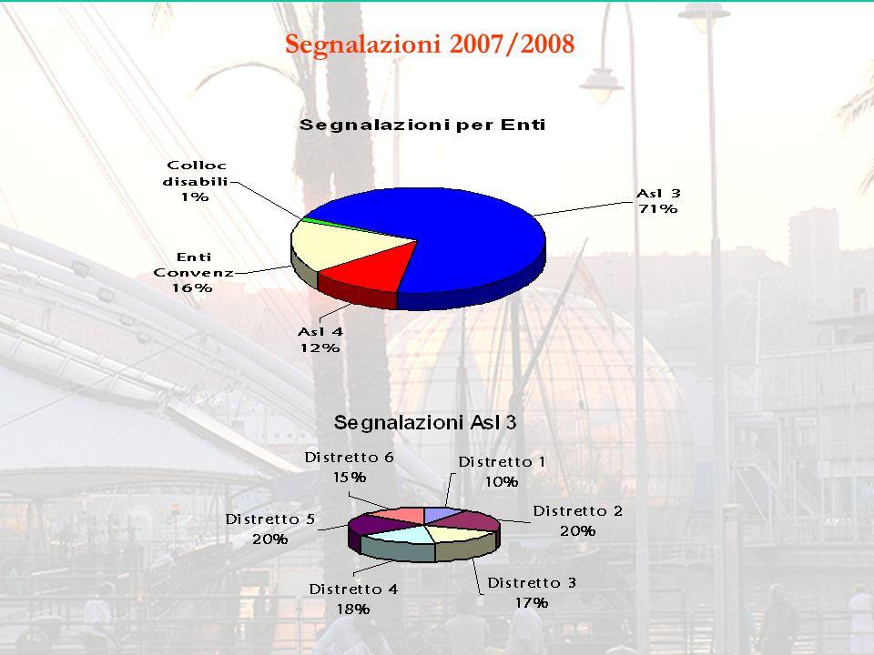 Esiti 2006/2007 Allievi in uscita A.F.