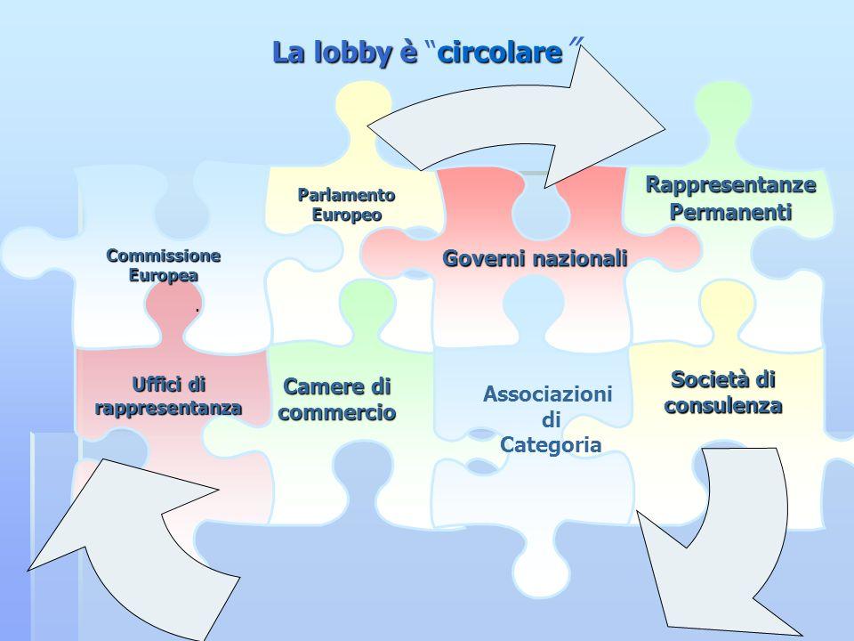 Commissione Europea Parlamento Europeo Governi nazionali Rappresentanze Permanenti Uffici di rappresentanza Camere di commercio Associazioni di Catego