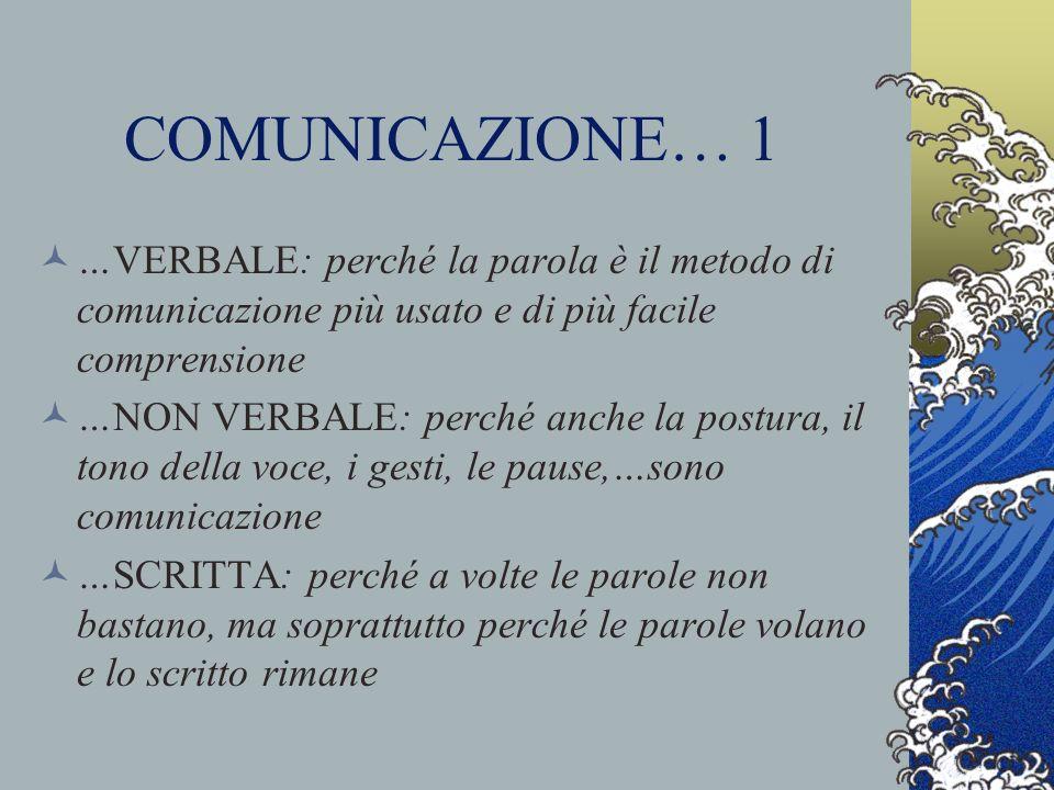 COMUNICAZIONE…2 INFERMIERE - PAZIENTE: perché il paziente è il destinatario dellassistenza infermieristica.