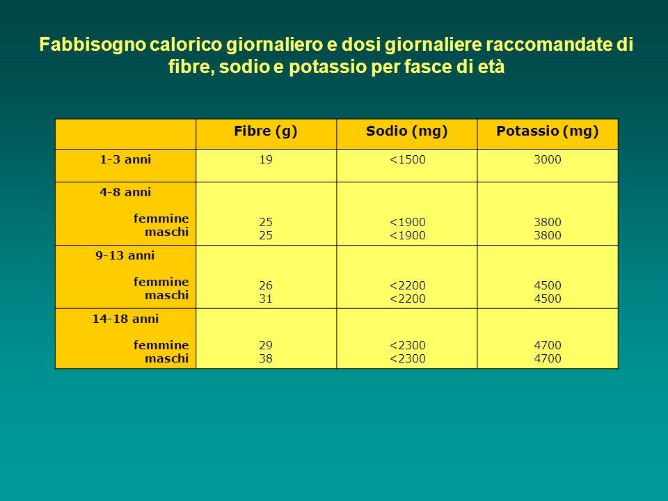 Fibre (g)Sodio (mg)Potassio (mg) 1-3 anni19<15003000 4-8 anni femmine maschi 25 <1900 3800 9-13 anni femmine maschi 26 31 <2200 4500 14-18 anni femmin
