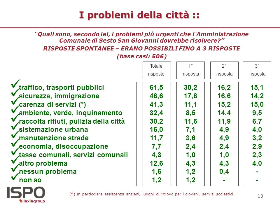 10 I problemi della città :: Quali sono, secondo lei, i problemi più urgenti che lAmministrazione Comunale di Sesto San Giovanni dovrebbe risolvere? R