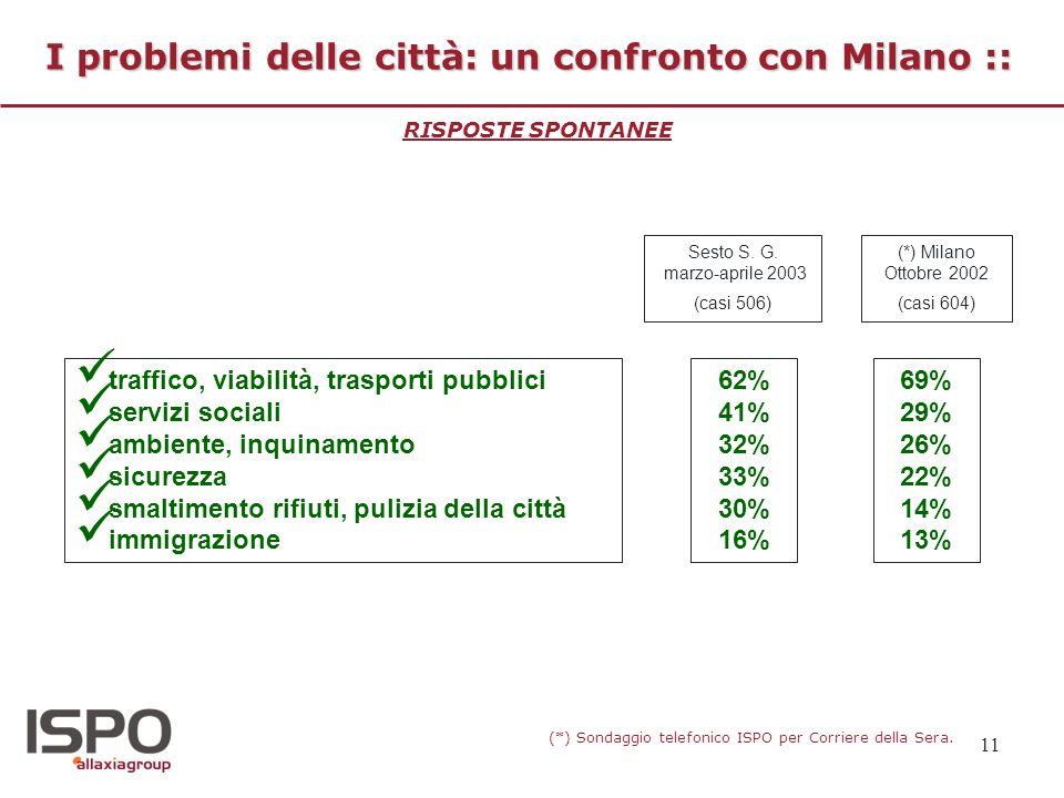 11 I problemi delle città: un confronto con Milano :: RISPOSTE SPONTANEE traffico, viabilità, trasporti pubblici servizi sociali ambiente, inquinament