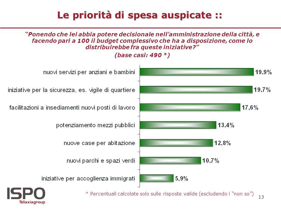 13 Le priorità di spesa auspicate :: Ponendo che lei abbia potere decisionale nellamministrazione della città, e facendo pari a 100 il budget compless