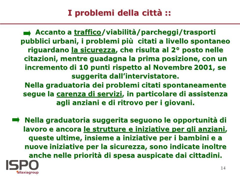 14 I problemi della città :: Accanto a traffico/viabilità/parcheggi/trasporti pubblici urbani, i problemi più citati a livello spontaneo riguardano la