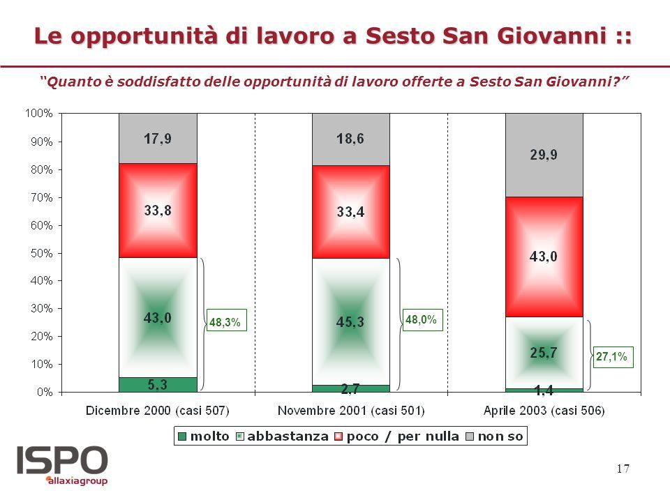 17 Le opportunità di lavoro a Sesto San Giovanni :: Quanto è soddisfatto delle opportunità di lavoro offerte a Sesto San Giovanni? 48,3% 48,0% 27,1%