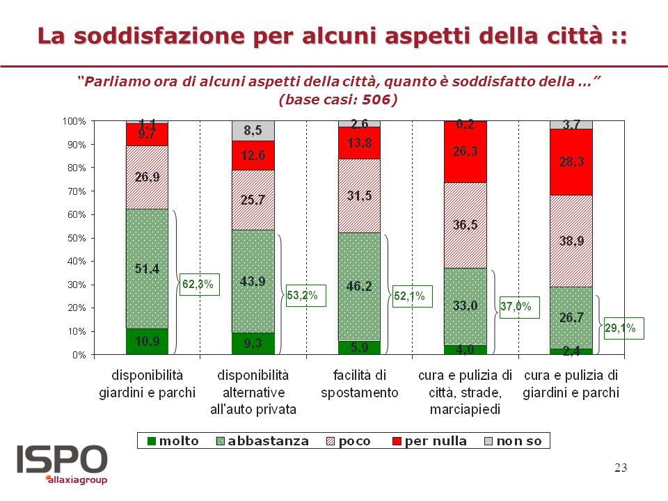 23 La soddisfazione per alcuni aspetti della città :: Parliamo ora di alcuni aspetti della città, quanto è soddisfatto della … (base casi: 506) 62,3%