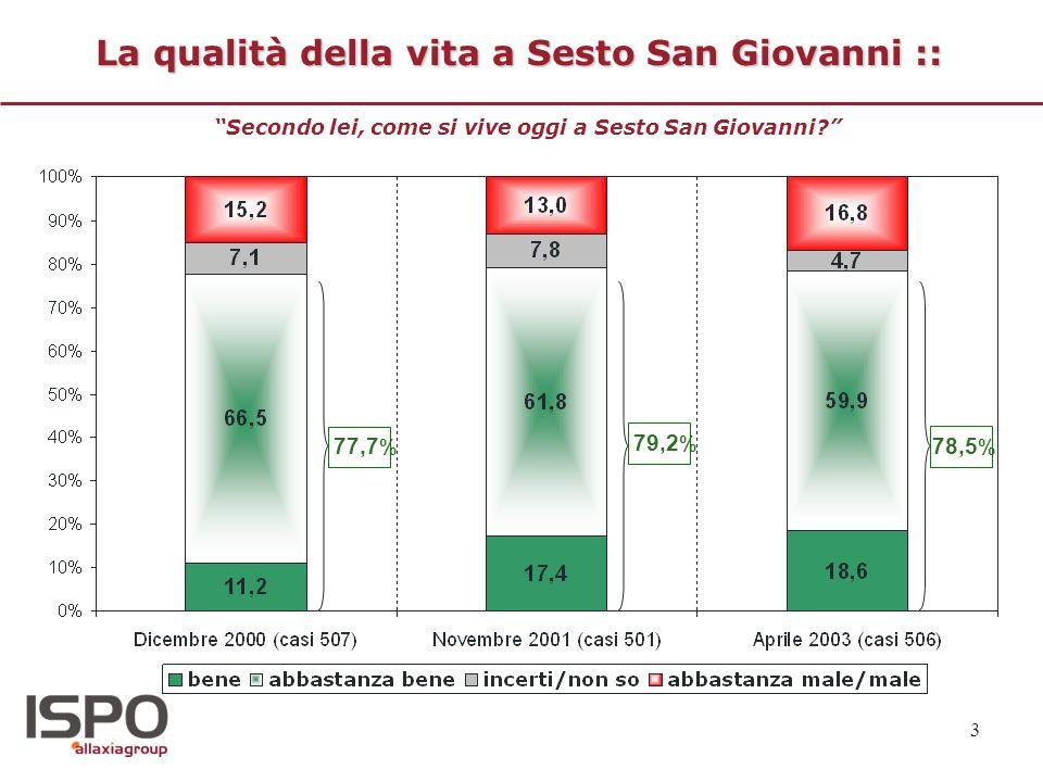 3 La qualità della vita a Sesto San Giovanni :: Secondo lei, come si vive oggi a Sesto San Giovanni? 78,5 % 79,2 % 77,7 %