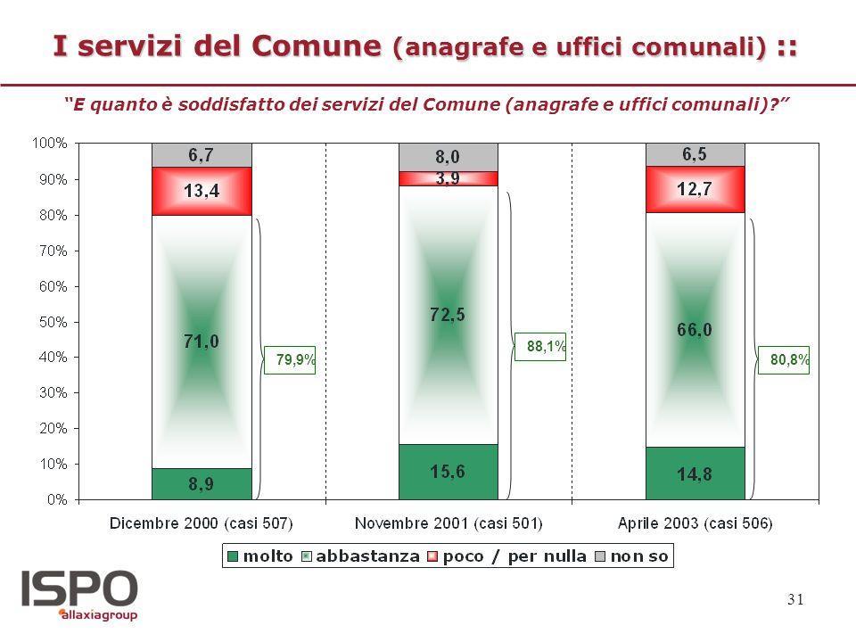 31 I servizi del Comune (anagrafe e uffici comunali) :: E quanto è soddisfatto dei servizi del Comune (anagrafe e uffici comunali)? 79,9% 88,1% 80,8%