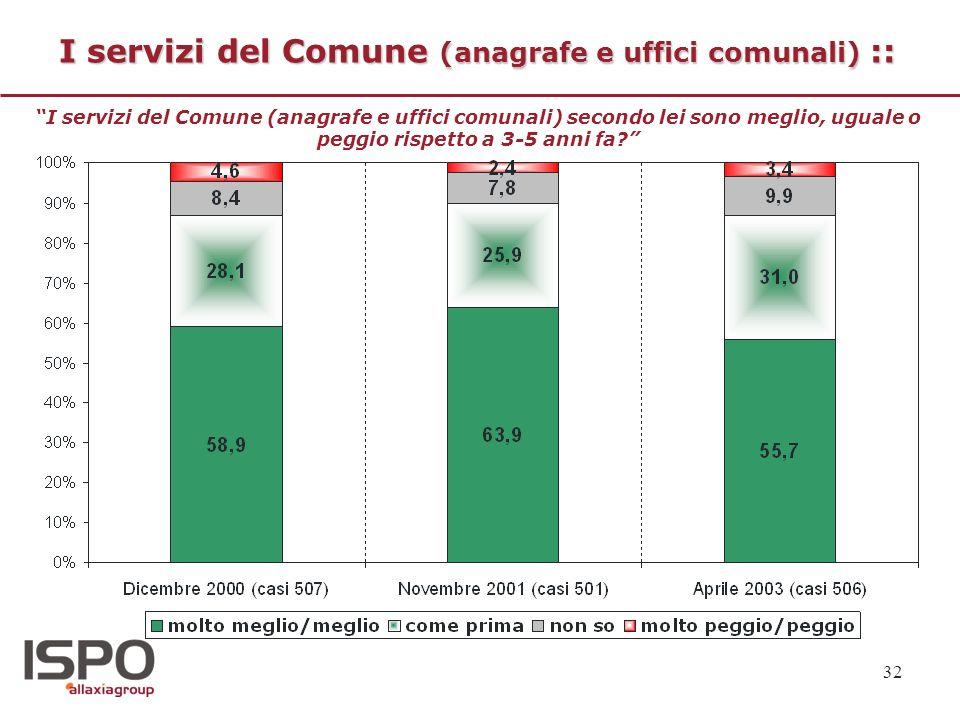 32 I servizi del Comune (anagrafe e uffici comunali) :: I servizi del Comune (anagrafe e uffici comunali) secondo lei sono meglio, uguale o peggio ris