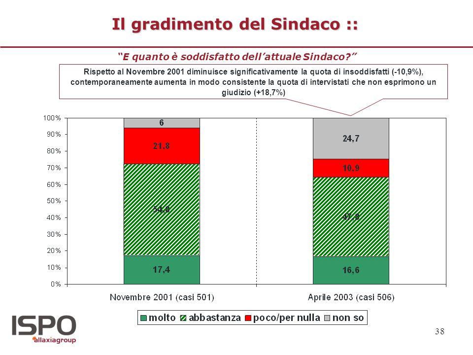 38 Il gradimento del Sindaco :: E quanto è soddisfatto dellattuale Sindaco? Rispetto al Novembre 2001 diminuisce significativamente la quota di insodd