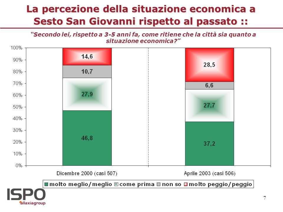 7 La percezione della situazione economica a Sesto San Giovanni rispetto al passato :: Secondo lei, rispetto a 3-5 anni fa, come ritiene che la città