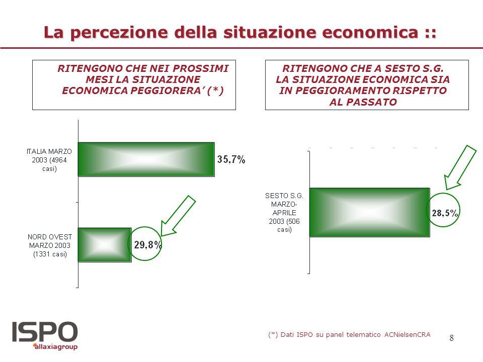 8 La percezione della situazione economica :: RITENGONO CHE NEI PROSSIMI MESI LA SITUAZIONE ECONOMICA PEGGIORERA (*) (*) Dati ISPO su panel telematico