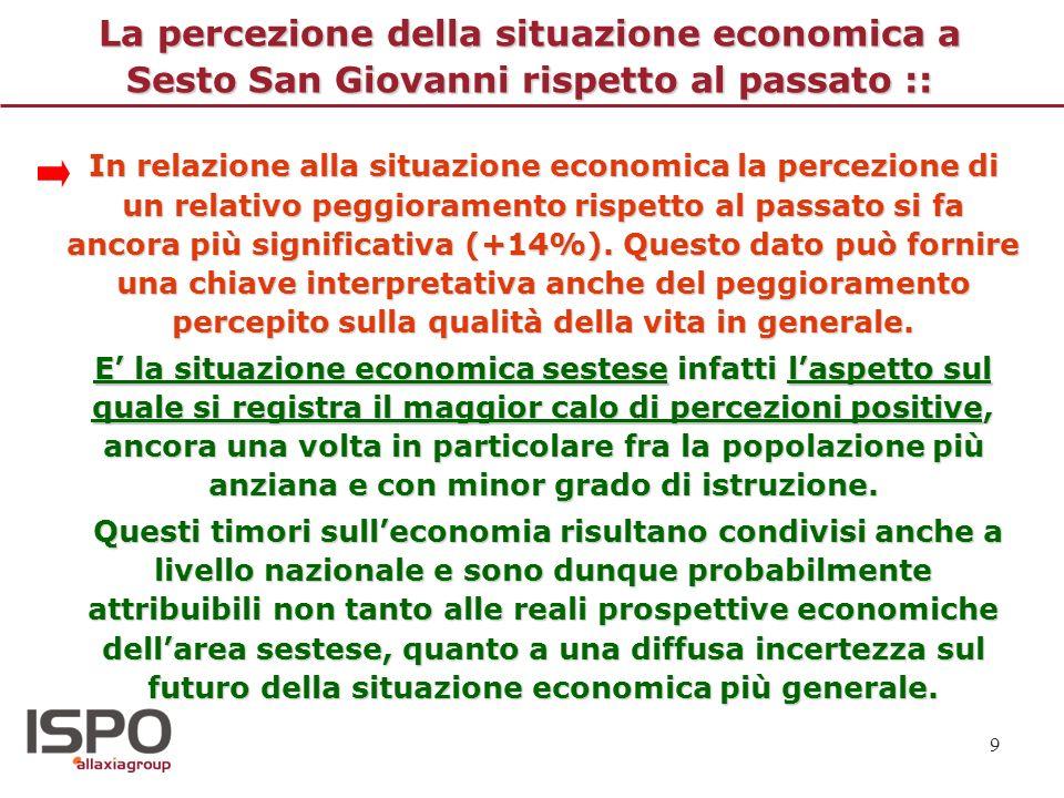 9 La percezione della situazione economica a Sesto San Giovanni rispetto al passato :: In relazione alla situazione economica la percezione di un rela