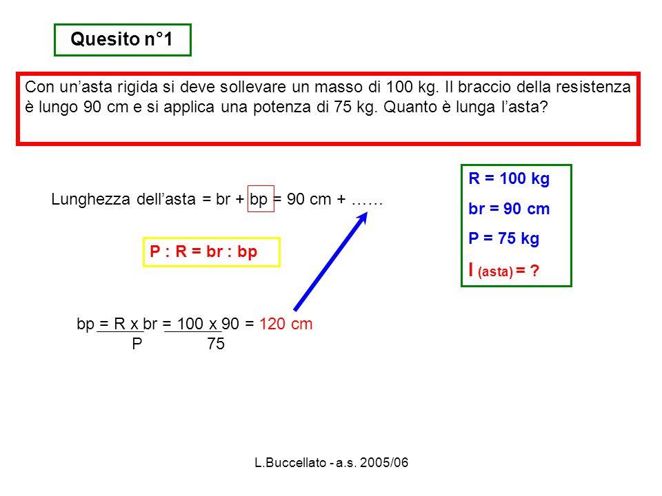 L.Buccellato - a.s. 2005/06 Quesito n°1 R = 100 kg br = 90 cm P = 75 kg l (asta) = ? Lunghezza dellasta = br + bp = 90 cm + …… bp = R x br = 100 x 90