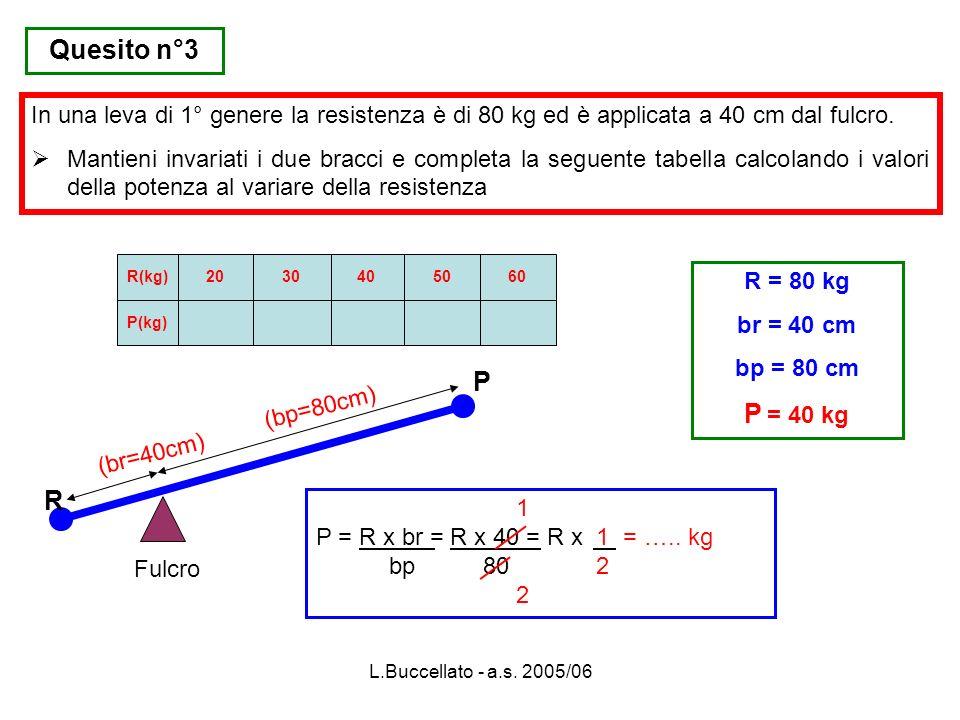 L.Buccellato - a.s. 2005/06 Quesito n°3 In una leva di 1° genere la resistenza è di 80 kg ed è applicata a 40 cm dal fulcro. Mantieni invariati i due