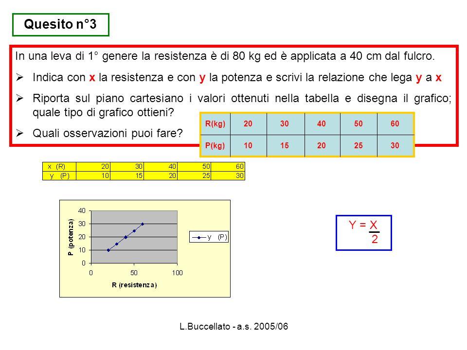 L.Buccellato - a.s. 2005/06 Quesito n°3 In una leva di 1° genere la resistenza è di 80 kg ed è applicata a 40 cm dal fulcro. Indica con x la resistenz