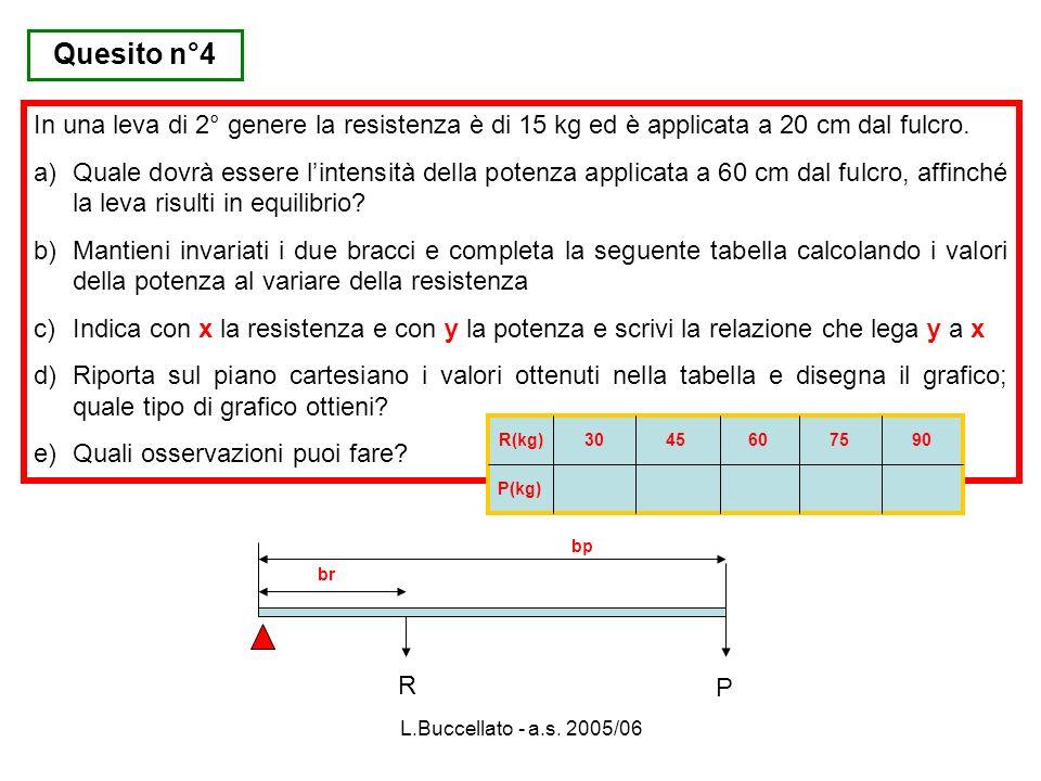 L.Buccellato - a.s. 2005/06 Quesito n°4 In una leva di 2° genere la resistenza è di 15 kg ed è applicata a 20 cm dal fulcro. a)Quale dovrà essere lint