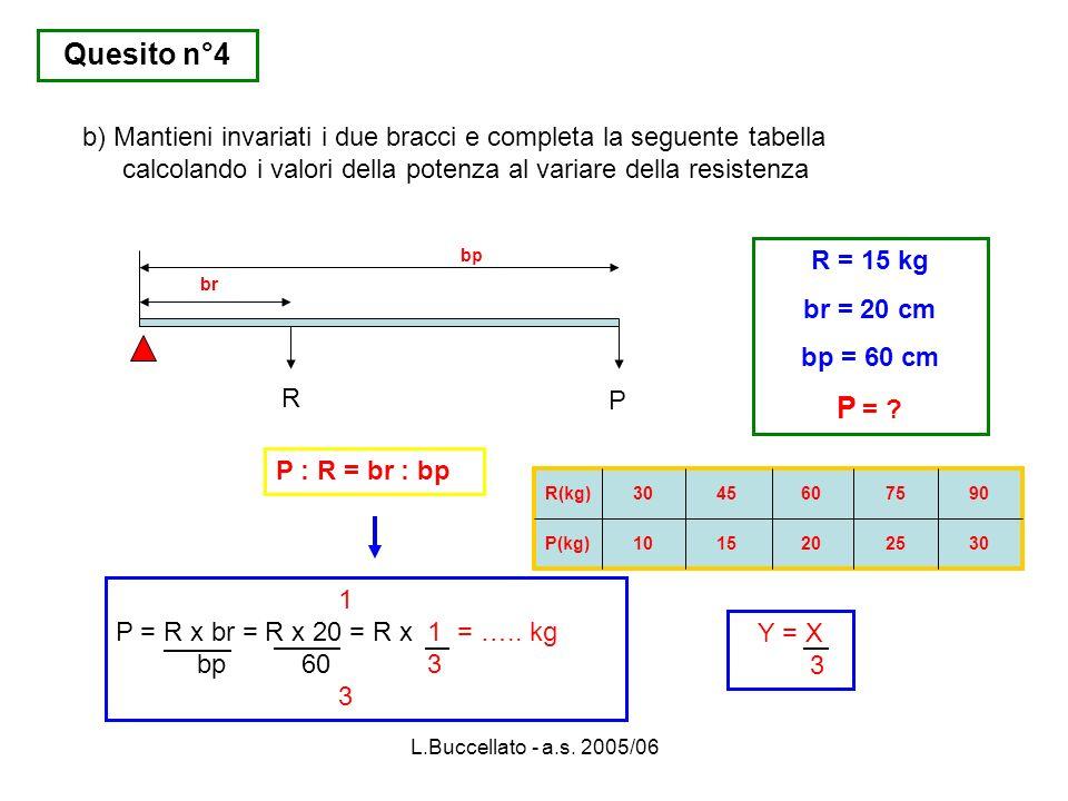 L.Buccellato - a.s. 2005/06 R P br bp R = 15 kg br = 20 cm bp = 60 cm P = ? P : R = br : bp b) Mantieni invariati i due bracci e completa la seguente