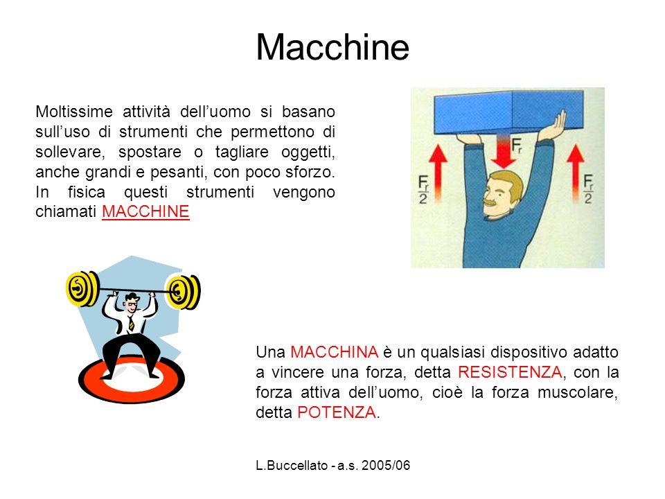 L.Buccellato - a.s. 2005/06 Moltissime attività delluomo si basano sulluso di strumenti che permettono di sollevare, spostare o tagliare oggetti, anch