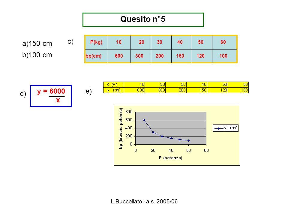 L.Buccellato - a.s. 2005/06 P(kg) bp(cm) 10306040 300120 a)150 cm b)100 cm c) Quesito n°5 e) 600 20 200150 50 100 d) y = 6000 x