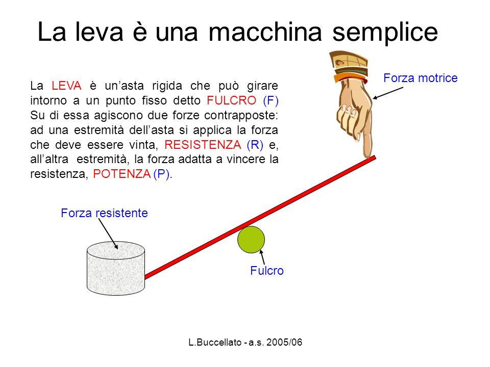 L.Buccellato - a.s. 2005/06 La leva è una macchina semplice La LEVA è unasta rigida che può girare intorno a un punto fisso detto FULCRO (F) Su di ess