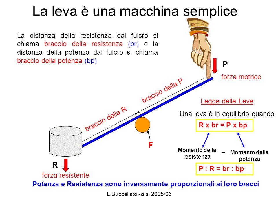 L.Buccellato - a.s. 2005/06 La leva è una macchina semplice La distanza della resistenza dal fulcro si chiama braccio della resistenza (br) e la dista