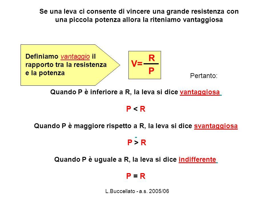 L.Buccellato - a.s. 2005/06 Se una leva ci consente di vincere una grande resistenza con una piccola potenza allora la riteniamo vantaggiosa V= R P va