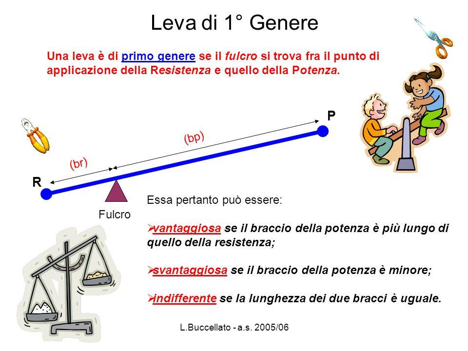 L.Buccellato - a.s. 2005/06 Leva di 1° Genere Una leva è di primo genere se il fulcro si trova fra il punto di applicazione della Resistenza e quello