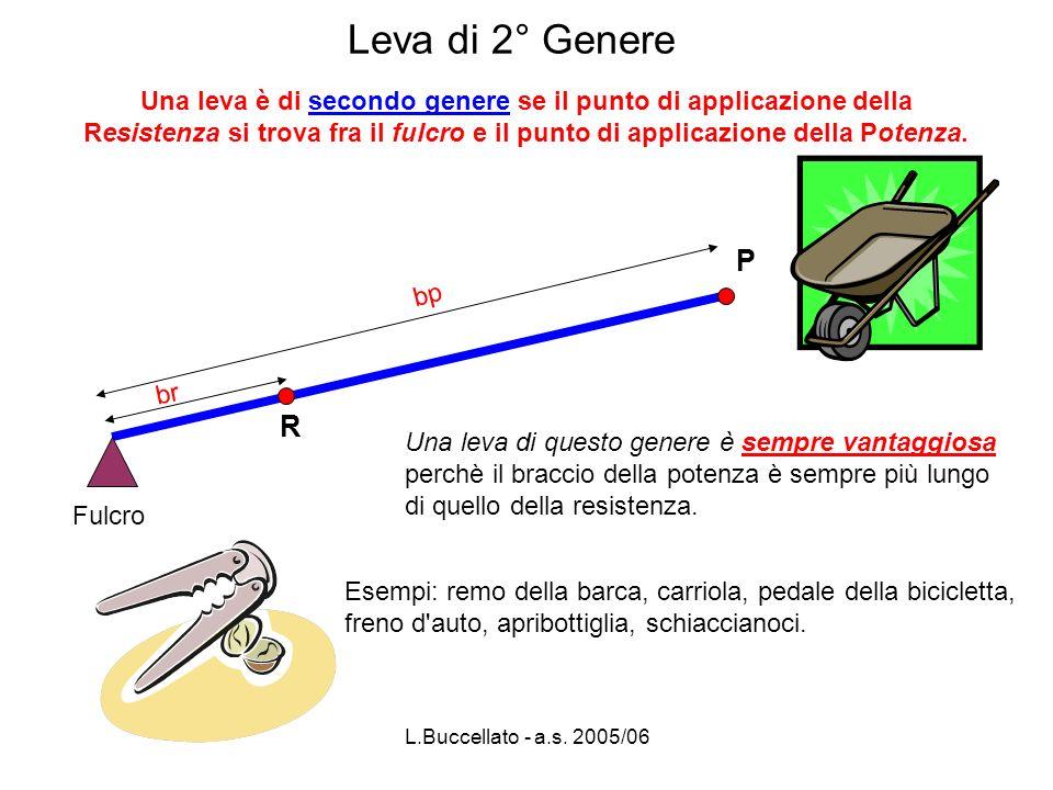 L.Buccellato - a.s. 2005/06 Leva di 2° Genere Una leva di questo genere è sempre vantaggiosa perchè il braccio della potenza è sempre più lungo di que
