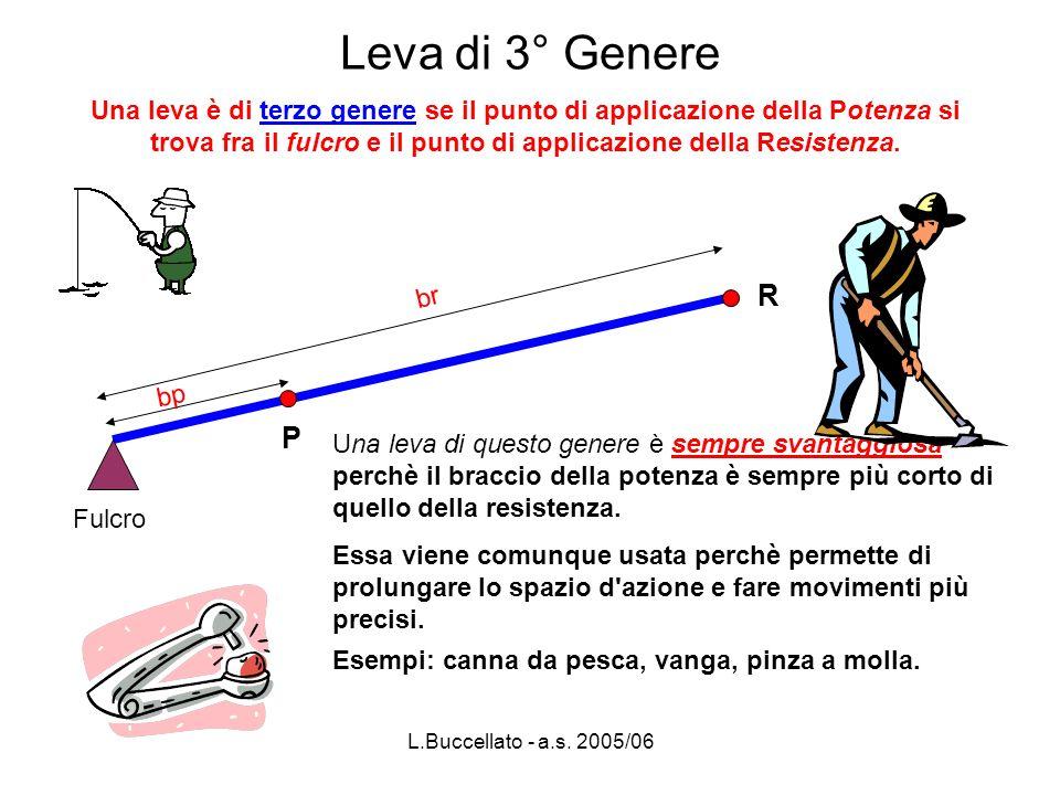 L.Buccellato - a.s. 2005/06 Leva di 3° Genere Una leva di questo genere è sempre svantaggiosa perchè il braccio della potenza è sempre più corto di qu