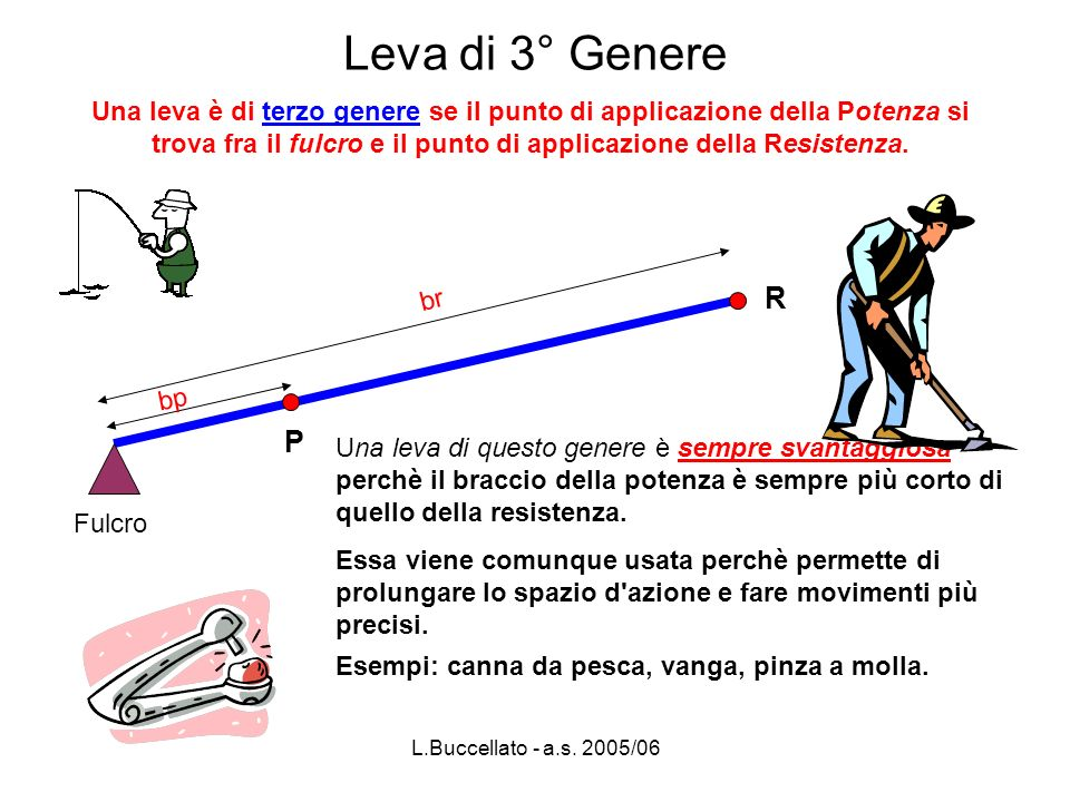 L.Buccellato - a.s.2005/06 Quesito n°1 R = 100 kg br = 90 cm P = 75 kg l (asta) = .