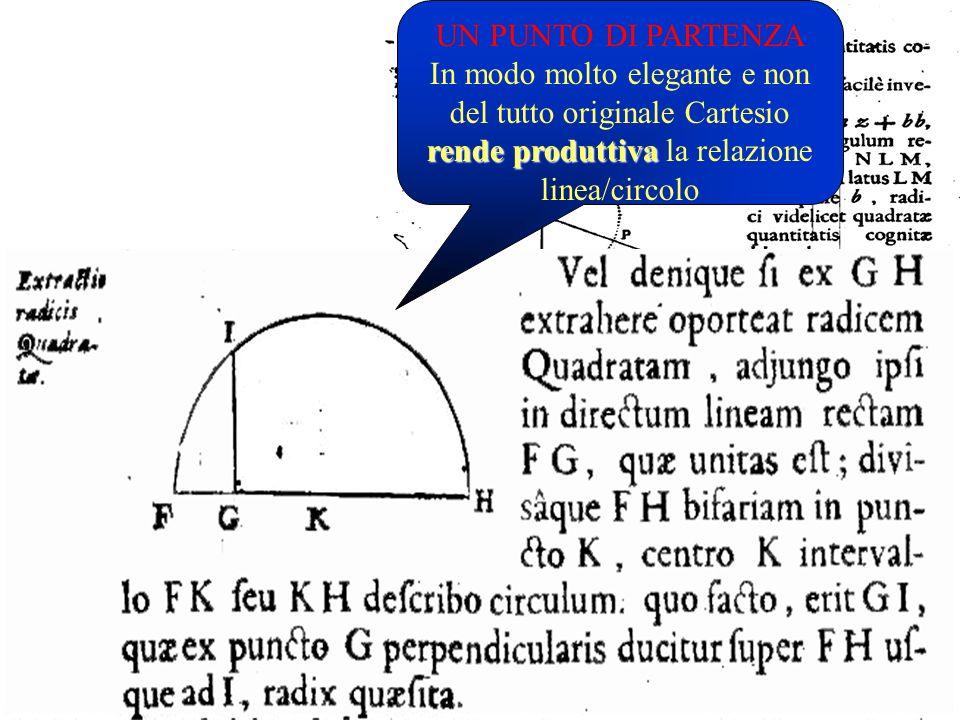 Renato Cartesio Geometria IIIa ed. Amsterdam 1637 I teoremi generativi della geometria algebrica UN PUNTO DI PARTENZA rende produttiva In modo molto e