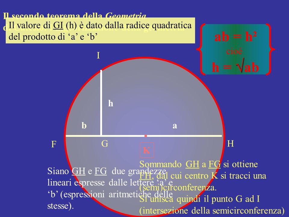 F GH K ab I h ab = h² cioé h = ab Siano GH e FG due grandezze lineari espresse dalle lettere a e b (espressioni aritmetiche delle stesse). Il secondo