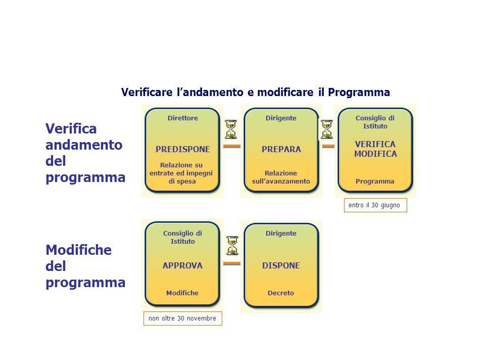 Verifica andamento del programma Direttore PREDISPONE Relazione su entrate ed impegni di spesa Dirigente PREPARA Relazione sullavanzamento VERIFICA MO