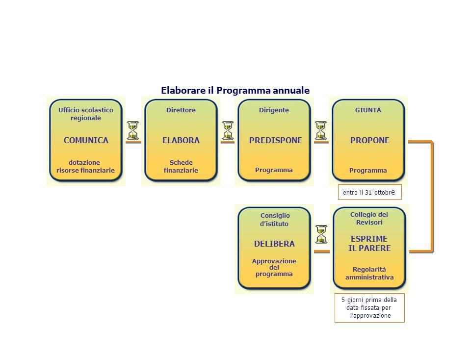 Ufficio scolastico regionale COMUNICA dotazione risorse finanziarie Direttore ELABORA Schede finanziarie Dirigente PREDISPONE Programma GIUNTA PROPONE