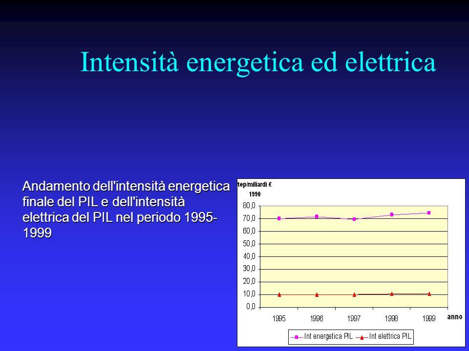 Intensità energetica ed elettrica Andamento dell'intensità energetica finale del PIL e dell'intensità elettrica del PIL nel periodo 1995- 1999