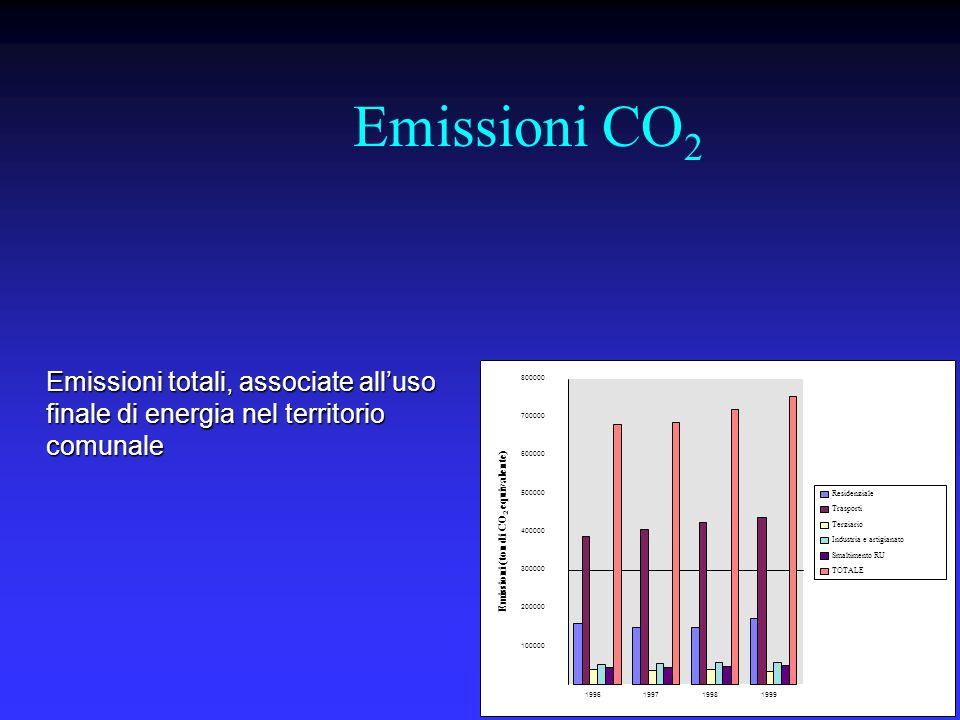 Emissioni CO 2 Emissioni totali, associate alluso finale di energia nel territorio comunale 100000 200000 300000 400000 500000 600000 700000 800000 1996 1997 1998 1999 Emissioni (ton di CO 2 equivalente) Residenziale Trasporti Terziario Industria e artigianato Smaltimento RU TOTALE