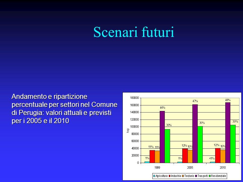 Scenari futuri Andamento e ripartizione percentuale per fonti dei consumi totali di energia nel Comune di Perugia: valori attuali e valori previsti per il 2005 e il 2010