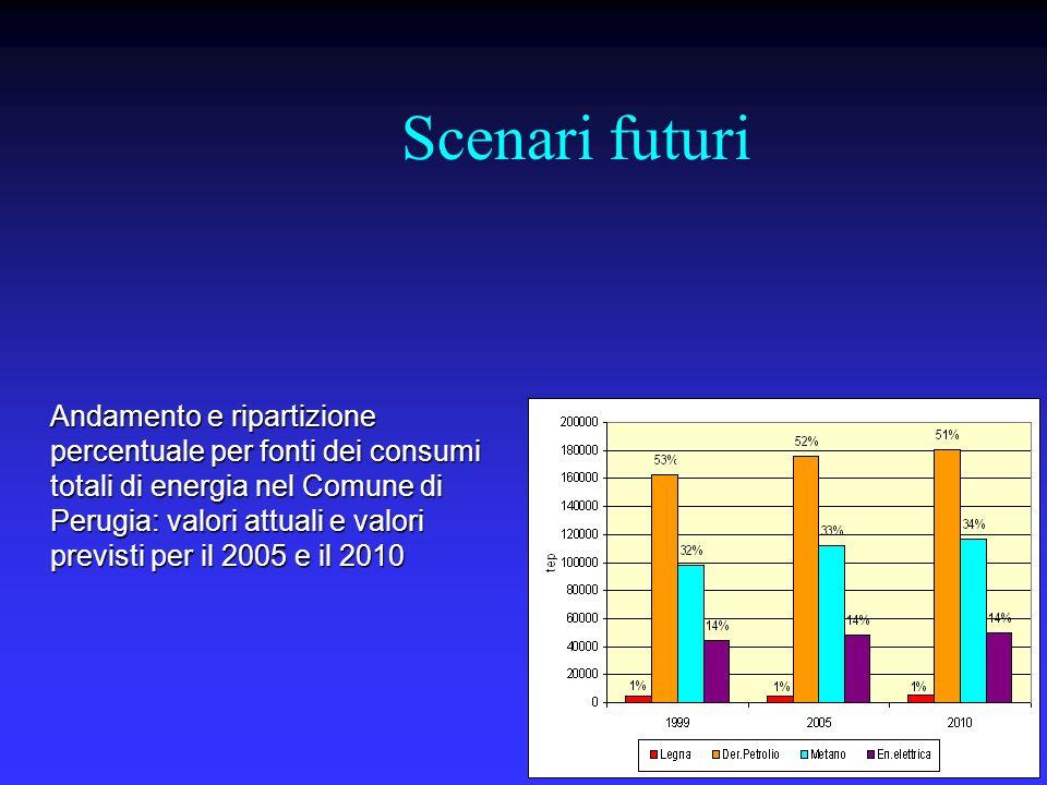 Scenari futuri - emissioni Emissioni in atmosfera nel Comune di Perugia al 2005 e 2010, per settori e totali, in tonnellate di CO 2 equivalente Settore199920052010 Residenziale173.164188.062194.678 Trasporti438.270488.429504.998 Terziario38.61139.17039.347 Industria e Artigianato + Agricoltura 59.29567.25269.756 Smaltimento rifiuti49.65960.20972.294 TOTALE758.999843.122881.073