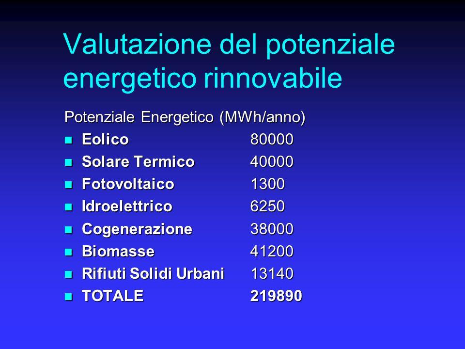 Valutazione del potenziale energetico rinnovabile Potenziale Energetico (MWh/anno) Eolico 80000 Eolico 80000 Solare Termico 40000 Solare Termico 40000 Fotovoltaico 1300 Fotovoltaico 1300 Idroelettrico 6250 Idroelettrico 6250 Cogenerazione 38000 Cogenerazione 38000 Biomasse 41200 Biomasse 41200 Rifiuti Solidi Urbani 13140 Rifiuti Solidi Urbani 13140 TOTALE 219890 TOTALE 219890
