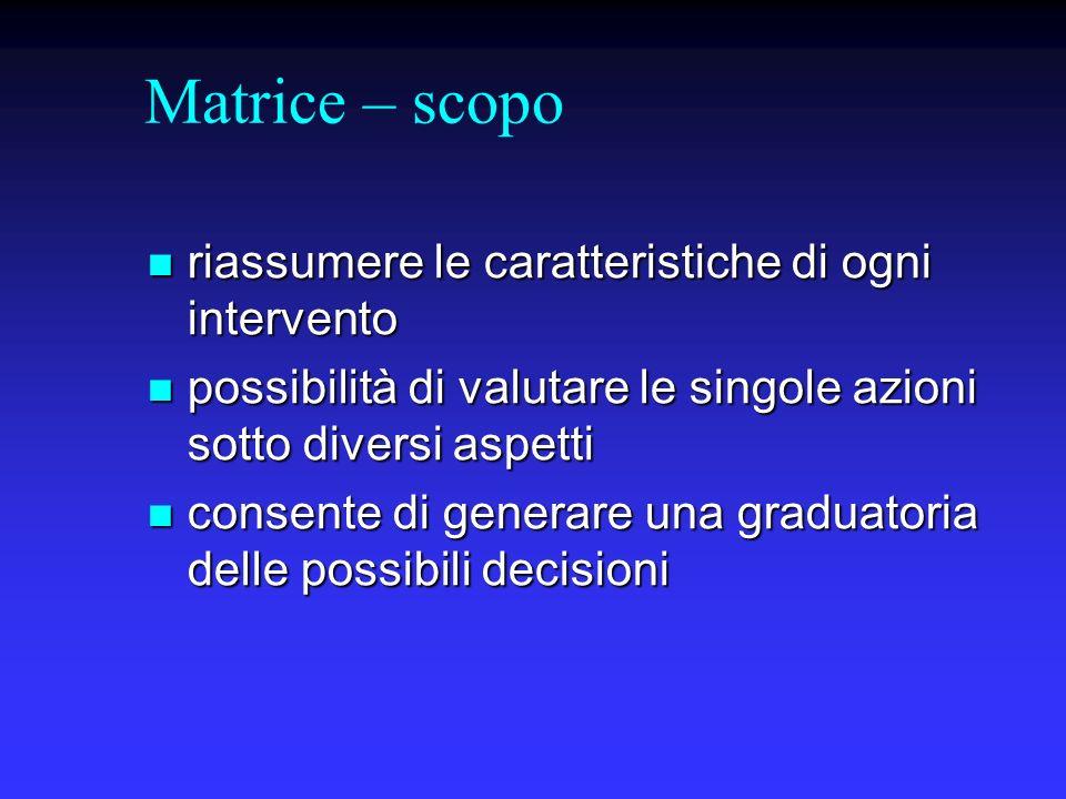 Matrice – scopo riassumere le caratteristiche di ogni intervento riassumere le caratteristiche di ogni intervento possibilità di valutare le singole a