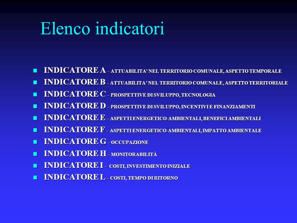 Elenco indicatori INDICATORE A - ATTUABILITA NEL TERRITORIO COMUNALE, ASPETTO TEMPORALE INDICATORE A - ATTUABILITA NEL TERRITORIO COMUNALE, ASPETTO TEMPORALE INDICATORE B - ATTUABILITA NEL TERRITORIO COMUNALE, ASPETTO TERRITORIALE INDICATORE B - ATTUABILITA NEL TERRITORIO COMUNALE, ASPETTO TERRITORIALE INDICATORE C - PROSPETTIVE DI SVILUPPO, TECNOLOGIA INDICATORE C - PROSPETTIVE DI SVILUPPO, TECNOLOGIA INDICATORE D - PROSPETTIVE DI SVILUPPO, INCENTIVI E FINANZIAMENTI INDICATORE D - PROSPETTIVE DI SVILUPPO, INCENTIVI E FINANZIAMENTI INDICATORE E - ASPETTI ENERGETICO-AMBIENTALI, BENEFICI AMBIENTALI INDICATORE E - ASPETTI ENERGETICO-AMBIENTALI, BENEFICI AMBIENTALI INDICATORE F - ASPETTI ENERGETICO-AMBIENTALI, IMPATTO AMBIENTALE INDICATORE F - ASPETTI ENERGETICO-AMBIENTALI, IMPATTO AMBIENTALE INDICATORE G - OCCUPAZIONE INDICATORE G - OCCUPAZIONE INDICATORE H - MONITORABILITÀ INDICATORE H - MONITORABILITÀ INDICATORE I - COSTI, INVESTIMENTO INIZIALE INDICATORE I - COSTI, INVESTIMENTO INIZIALE INDICATORE L - COSTI, TEMPO DI RITORNO INDICATORE L - COSTI, TEMPO DI RITORNO