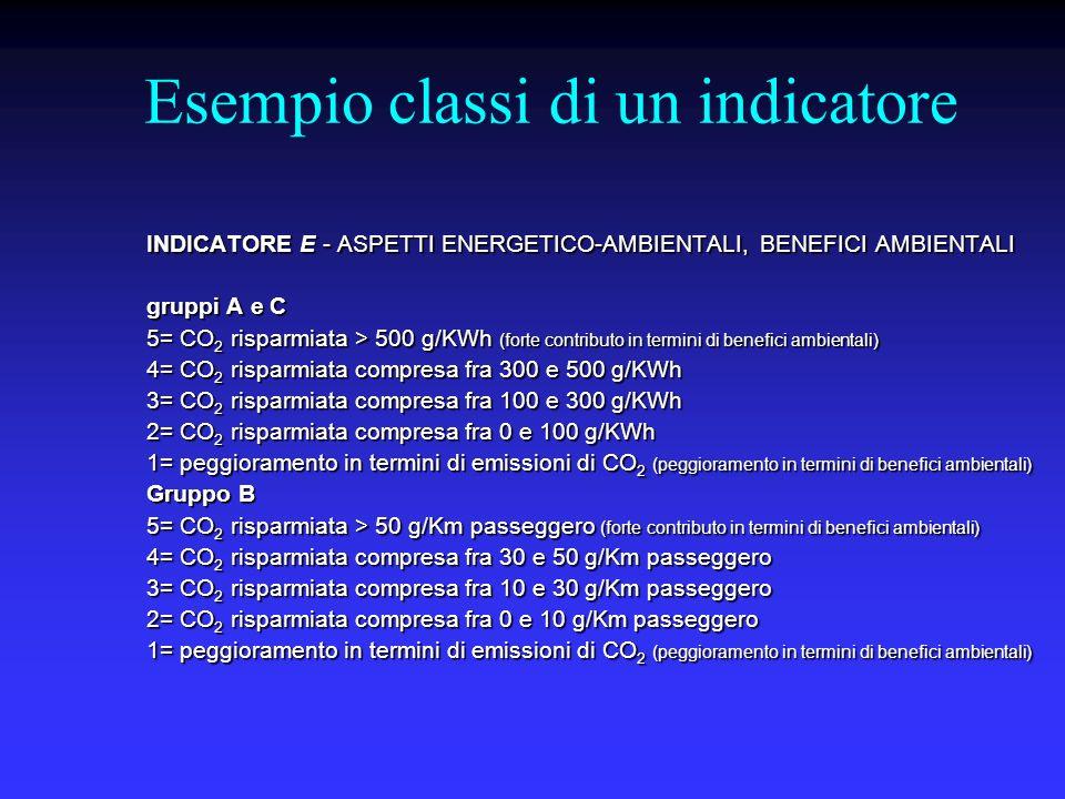 Esempio classi di un indicatore INDICATORE E - ASPETTI ENERGETICO-AMBIENTALI, BENEFICI AMBIENTALI gruppi A e C 5= CO 2 risparmiata > 500 g/KWh (forte contributo in termini di benefici ambientali) 4= CO 2 risparmiata compresa fra 300 e 500 g/KWh 3= CO 2 risparmiata compresa fra 100 e 300 g/KWh 2= CO 2 risparmiata compresa fra 0 e 100 g/KWh 1= peggioramento in termini di emissioni di CO 2 (peggioramento in termini di benefici ambientali) Gruppo B 5= CO 2 risparmiata > 50 g/Km passeggero (forte contributo in termini di benefici ambientali) 4= CO 2 risparmiata compresa fra 30 e 50 g/Km passeggero 3= CO 2 risparmiata compresa fra 10 e 30 g/Km passeggero 2= CO 2 risparmiata compresa fra 0 e 10 g/Km passeggero 1= peggioramento in termini di emissioni di CO 2 (peggioramento in termini di benefici ambientali)