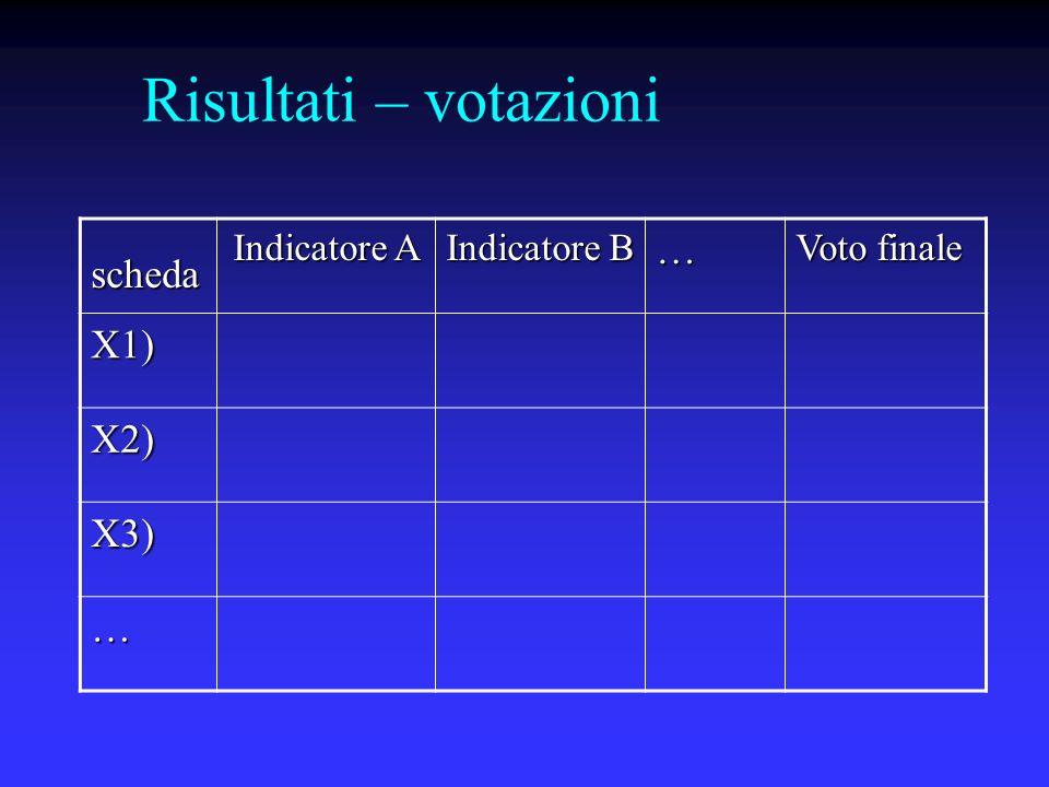 Risultati – votazioni scheda Indicatore A Indicatore B … Voto finale X1) X2) X3) …