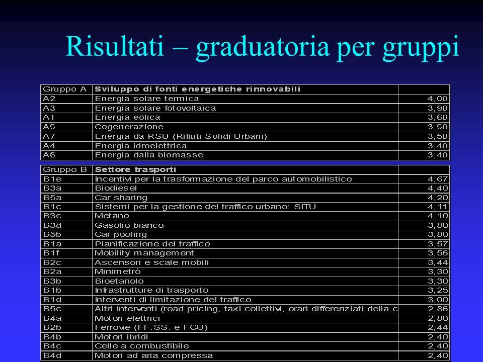 Risultati – graduatoria per gruppi