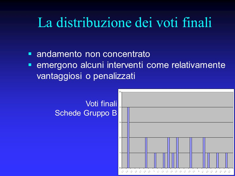 La distribuzione dei voti finali Voti finali Schede Gruppo B andamento non concentrato emergono alcuni interventi come relativamente vantaggiosi o penalizzati