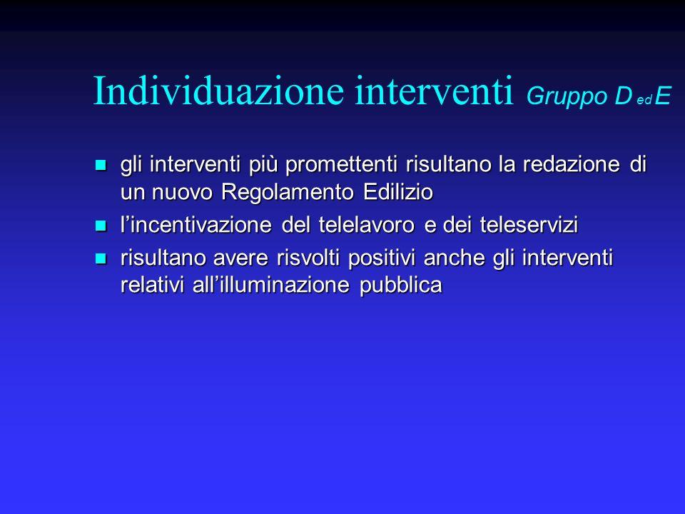 Individuazione interventi Gruppo D ed E gli interventi più promettenti risultano la redazione di un nuovo Regolamento Edilizio gli interventi più prom