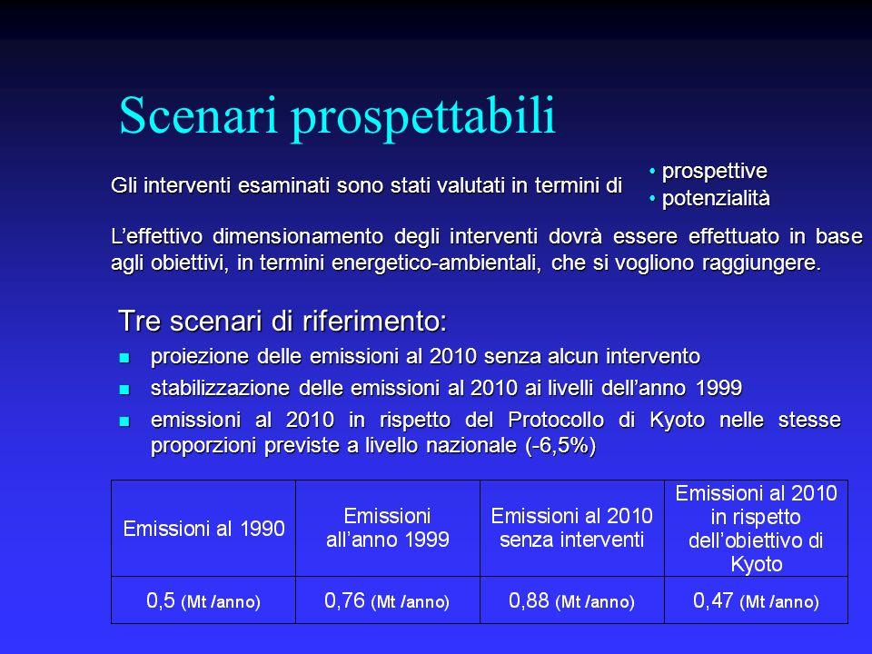 Scenari prospettabili Tre scenari di riferimento: proiezione delle emissioni al 2010 senza alcun intervento proiezione delle emissioni al 2010 senza alcun intervento stabilizzazione delle emissioni al 2010 ai livelli dellanno 1999 stabilizzazione delle emissioni al 2010 ai livelli dellanno 1999 emissioni al 2010 in rispetto del Protocollo di Kyoto nelle stesse proporzioni previste a livello nazionale (-6,5%) emissioni al 2010 in rispetto del Protocollo di Kyoto nelle stesse proporzioni previste a livello nazionale (-6,5%) Leffettivo dimensionamento degli interventi dovrà essere effettuato in base agli obiettivi, in termini energetico-ambientali, che si vogliono raggiungere.