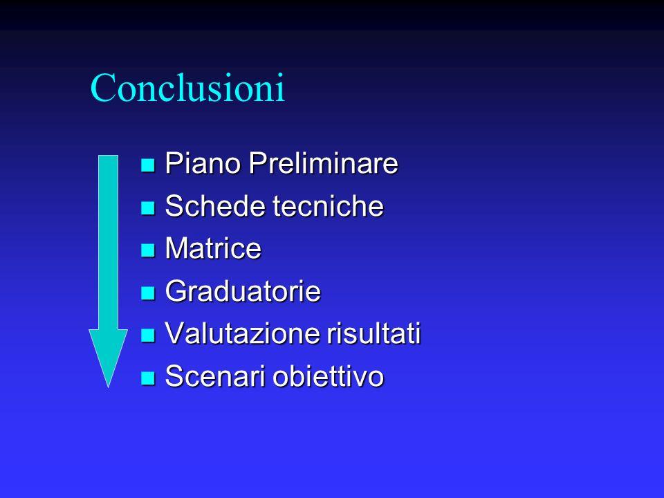 Conclusioni Piano Preliminare Piano Preliminare Schede tecniche Schede tecniche Matrice Matrice Graduatorie Graduatorie Valutazione risultati Valutazi